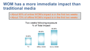 Impact van WOM ten opzichte van traditionele media. WOMMA, Return on the Word of Mouth, januari 2015