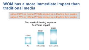 Impact van WOM ten opzichte van traditionele media. WOMMA, Return on the Word of Mouth, januari 2015